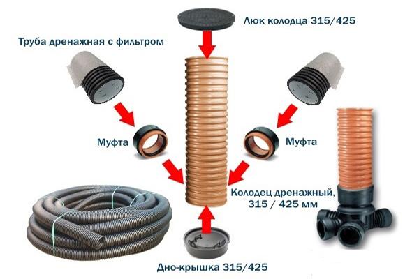 Схема сборки и монтажа дренажной емкости