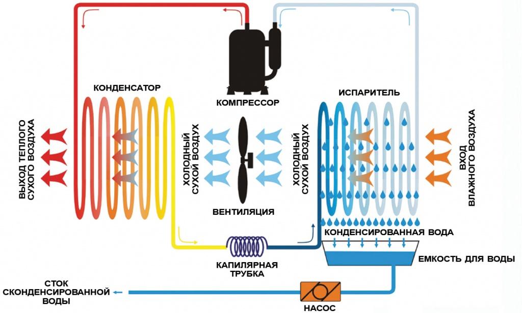 Схема работы компрессионного осушителя
