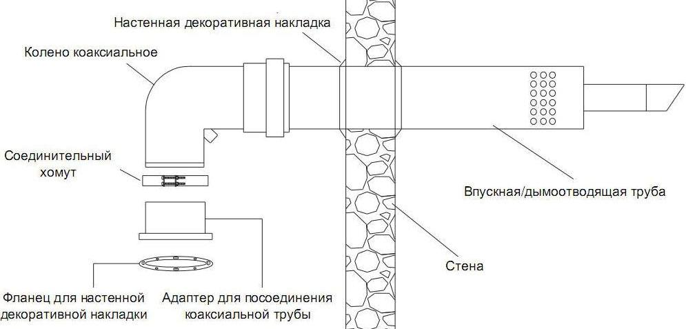схема монтажа коаксиального дымоотвода