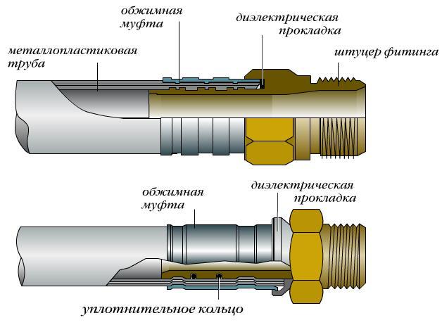 закрепляем фитинги на металлопластиковые трубы