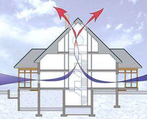 Естественная система воздухообмена