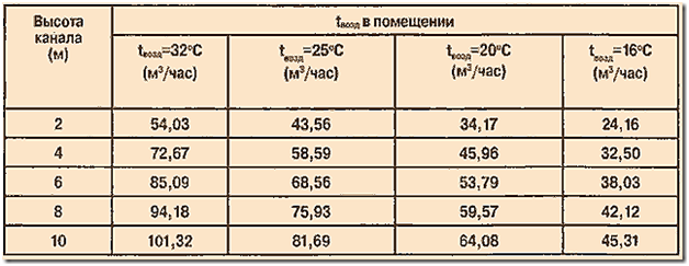 Таблица объема воздуха