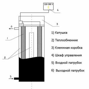 Индукционный котел - схема