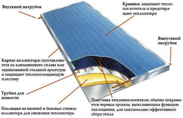 Устройство плоских солнечных коллекторов