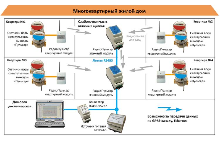 Схема дистанционной передачи показаний счетчиков воды
