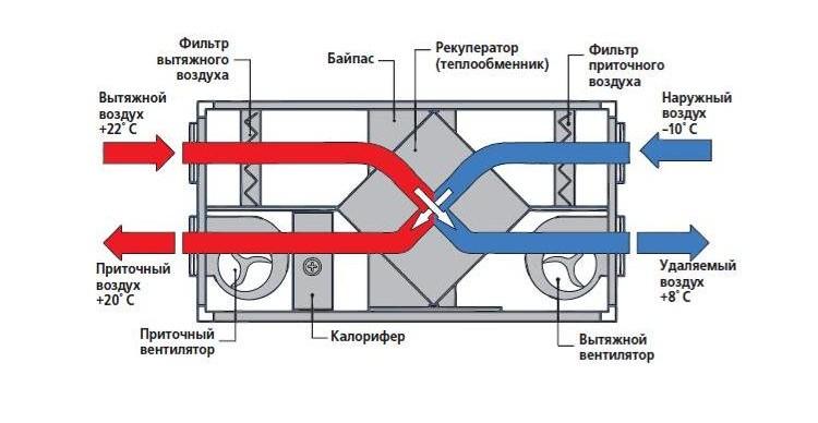 вентиляционных каналов,