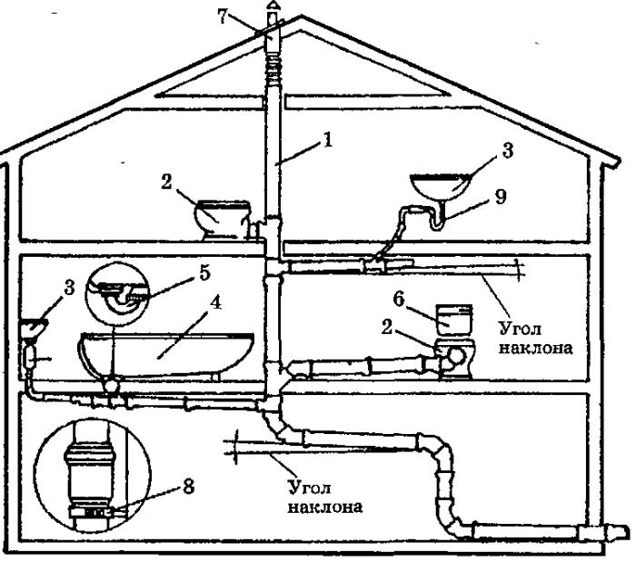 Схема внутренней канализационной системы