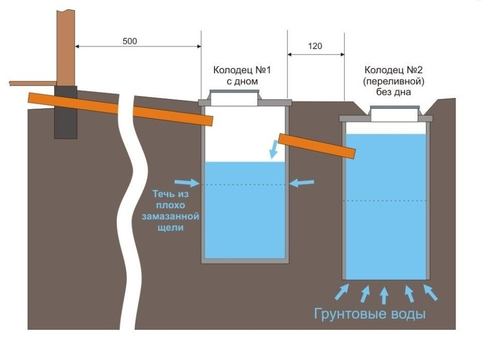 Устройство септика из двух резервуаров: схема