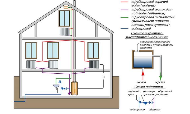 Схема системы отопление частного дома своими руками