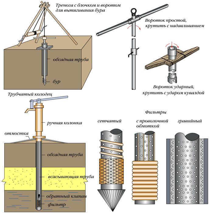 Схема устройства и основные элементы колодца