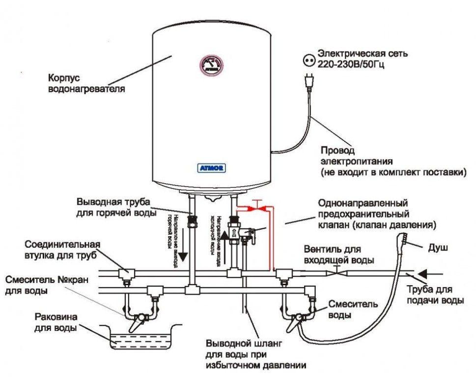 Водонагреватель накопительный Protherm FE 200 BM FS В200S