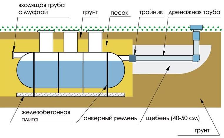Схема установки стеклопластикового накопителя