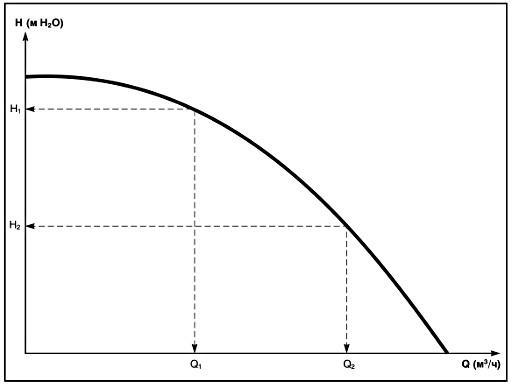 эксплуатационная характеристическая кривая