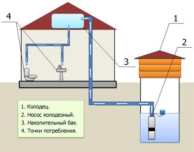 схема доставки воды из колодца