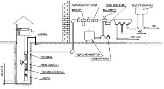 схема установки с гидроаккумулятором