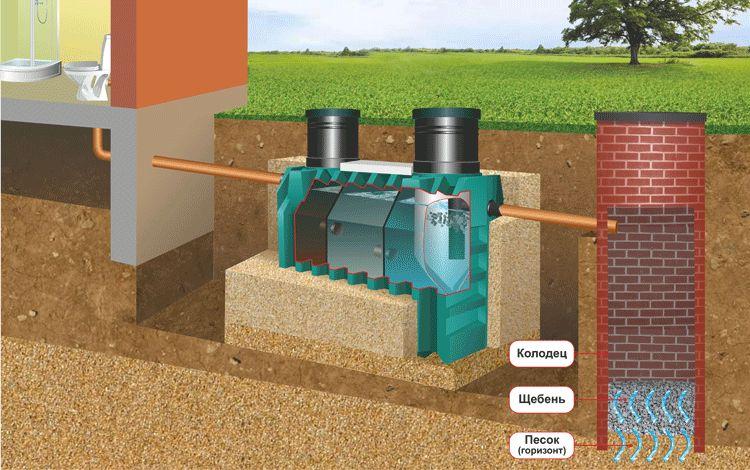 Схема установки и отвод воды из пластикового накопителя