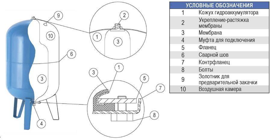 внутреннее устройство гидроаккумулятора