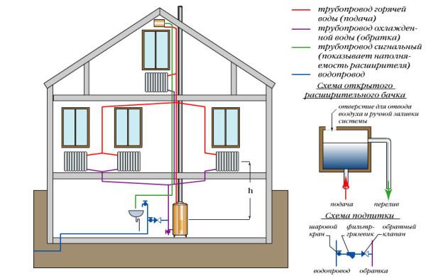 система отопления на несколько этажей