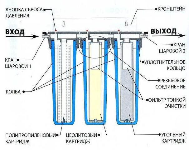 как работает стационарный фильтр