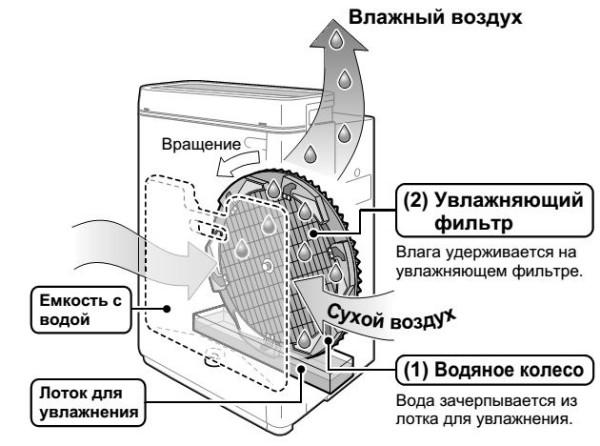 внутреннее устройство аппарата
