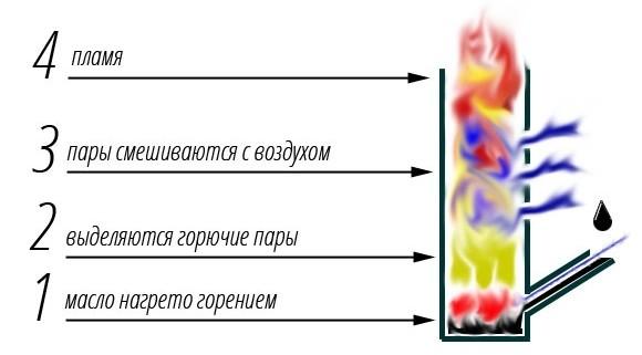 принцип работы обогревателя на переработанном масле