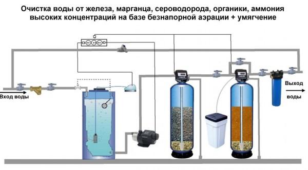 как фильтруется вода в фильтре