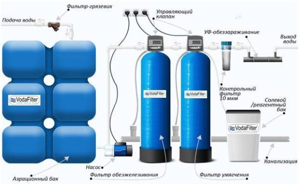 види водоочистительных фильтров