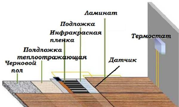 устройство полас подогревом в доме