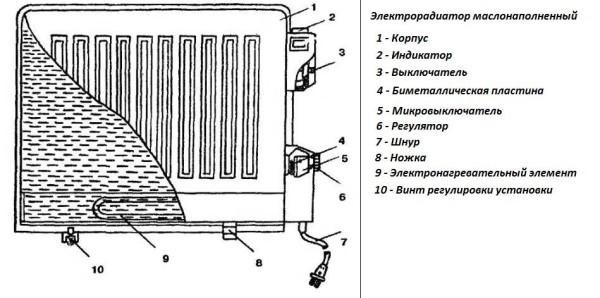 масляный радиатор в разрезе