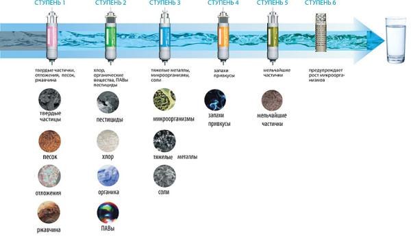 степень очистки воды