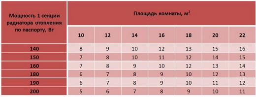 примерная таблица расчета
