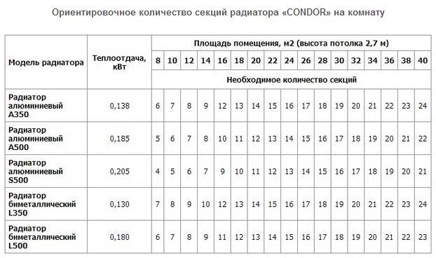 количество секций в таблице
