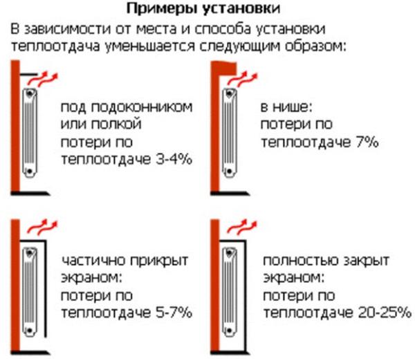 размещение радиаторов