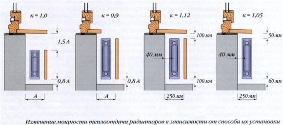 размещение радиаторов в доме