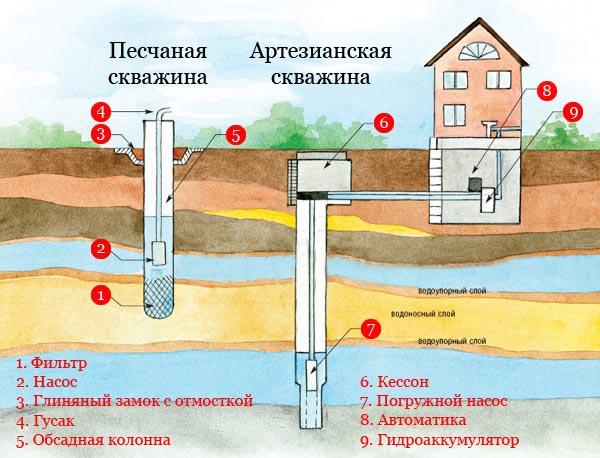 Скважина для воды своими руками в украине