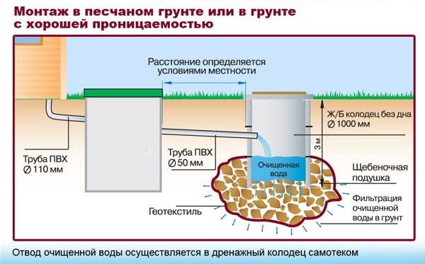 как выглядит канализация частного дома в разрезе