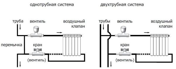 два вида подключения батарей