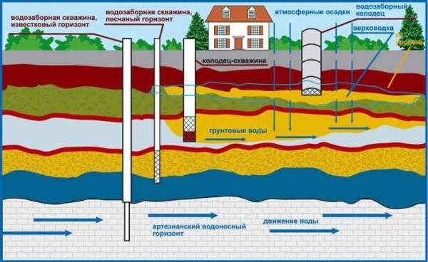 виды источников для водоснабжения