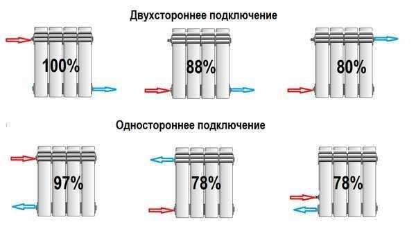 теплоотдача батарей