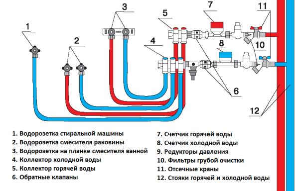 как правильно сделать водопровод
