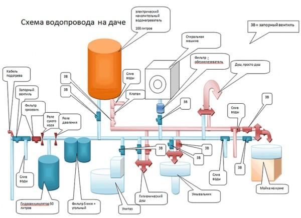 схема водопровода, что учесть