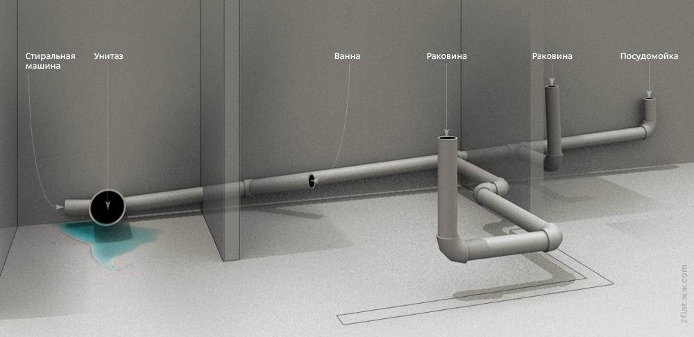 схема монтажа канализации в частном доме своими руками