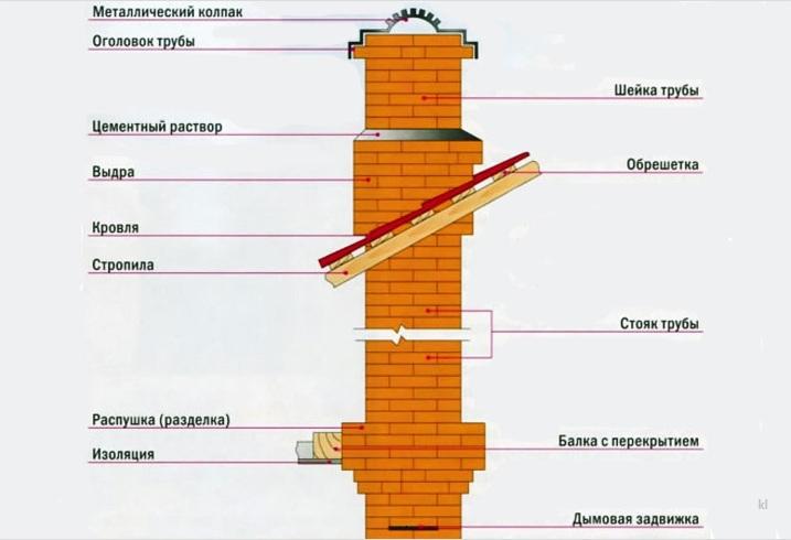 элементы дымохода из кирпича с названиями