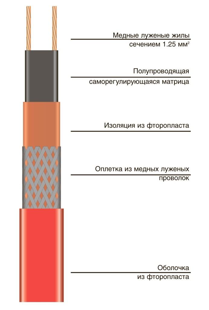 лента электрическая нагревательная с матрицей