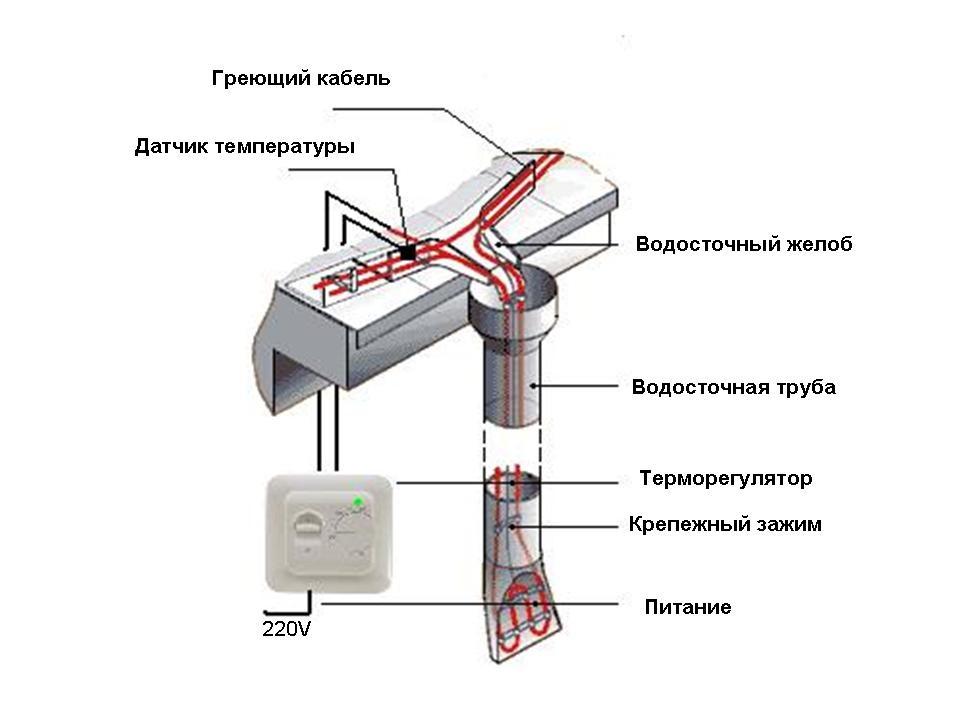 укладка и подключение саморегулирующего кабеля для водостока