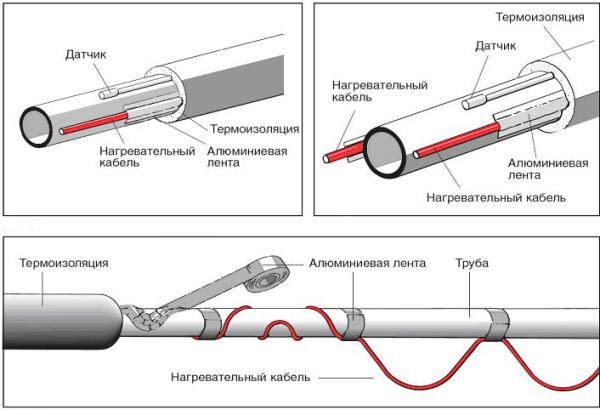 укладка греющего кабеля с теплоизоляцией