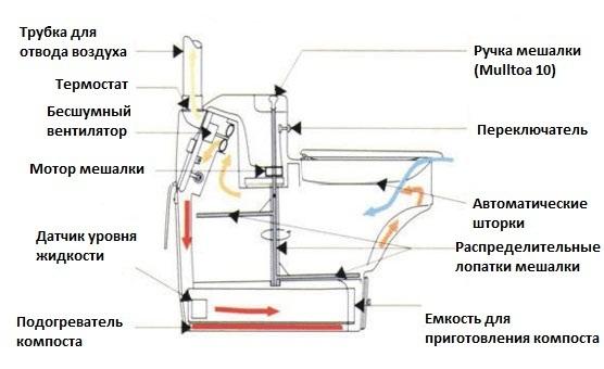 принцип действия компостного биотуалета