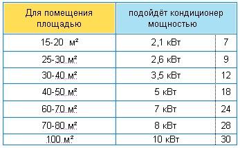 таблица мощности охлаждения