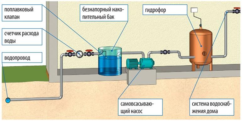Схема водоснабжения частного дома из скважины с накопительной емкостью