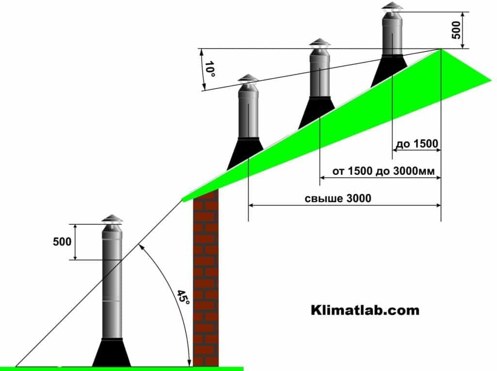 мето выхода трубы дымохода на крыше